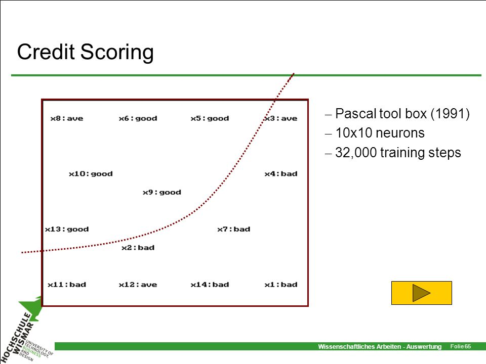Credit Scoring Pascal tool box (1991) 10x10 neurons