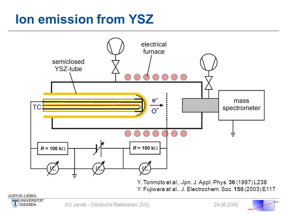 Ion emission from YSZ Y. Torimoto et al., Jpn. J. Appl. Phys. 36 (1997) L238. Y. Fujiwara at al., J. Electrochem. Soc. 150 (2003) E117.
