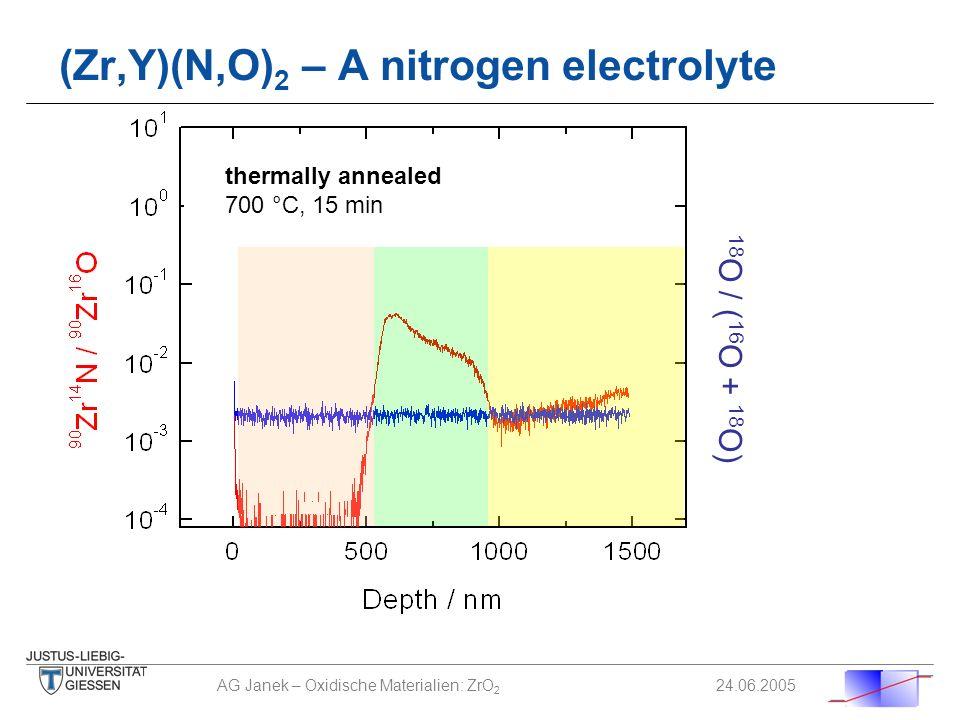 (Zr,Y)(N,O)2 – A nitrogen electrolyte