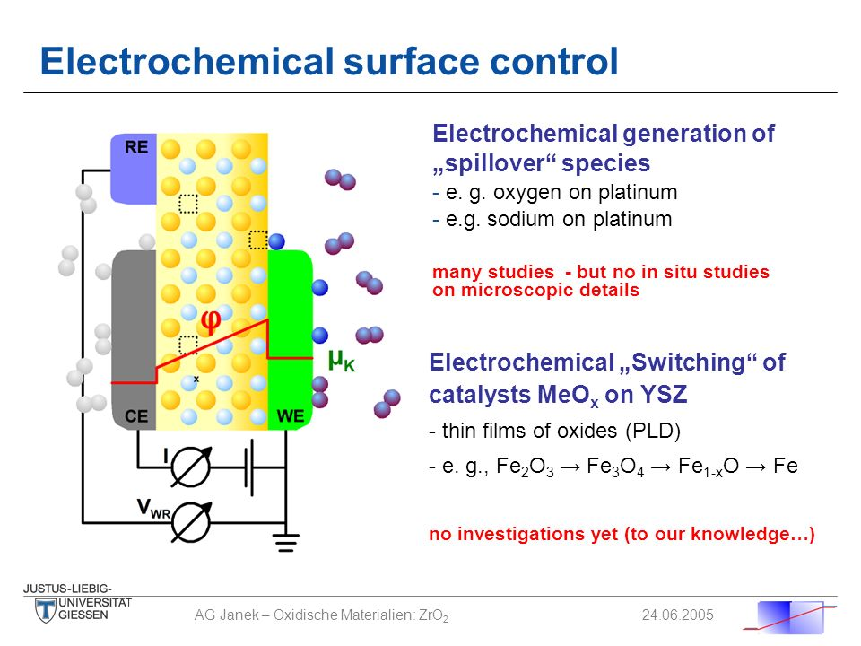 Electrochemical surface control