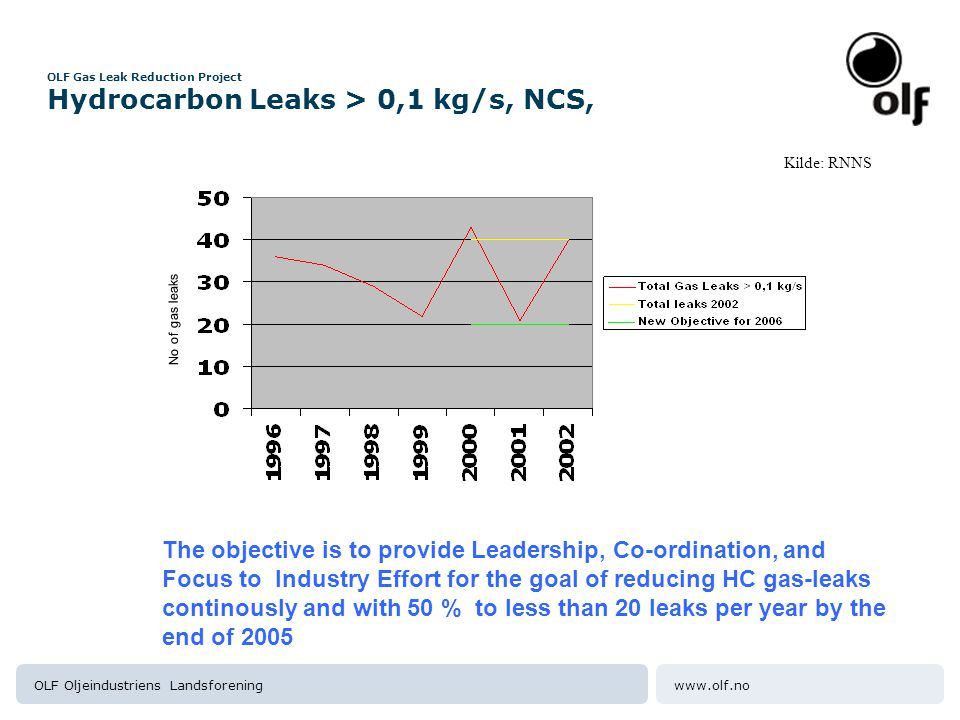 OLF Gas Leak Reduction Project Hydrocarbon Leaks > 0,1 kg/s, NCS,