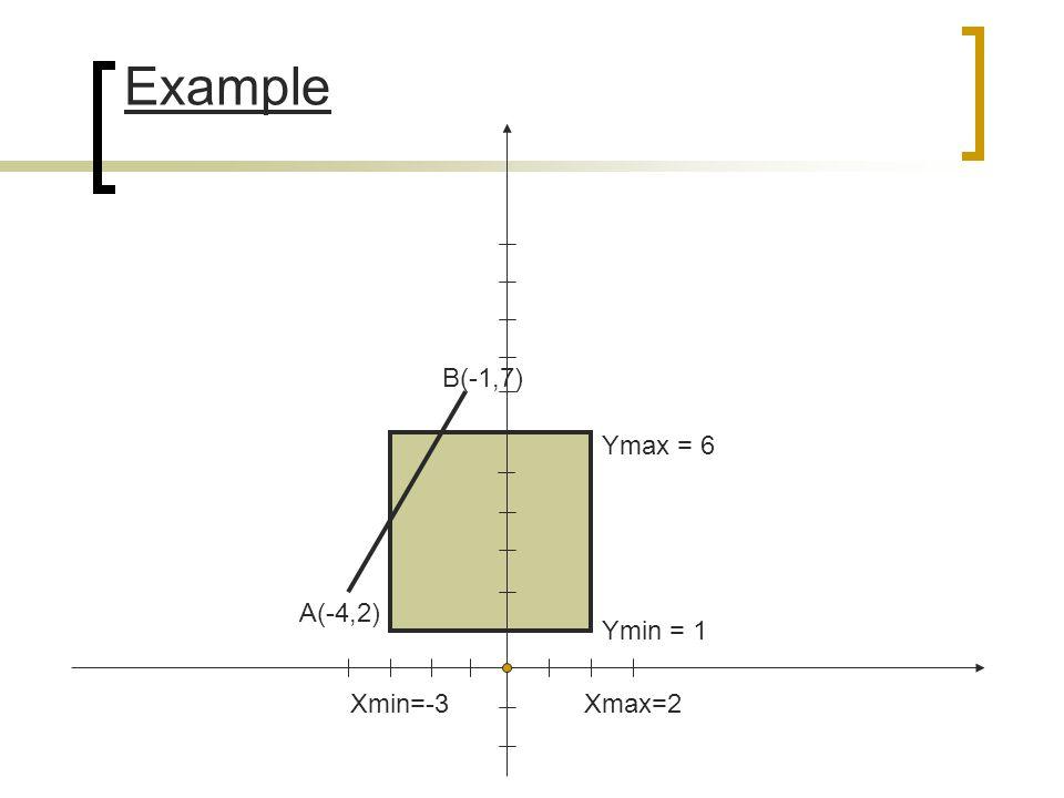 Example B(-1,7) Ymax = 6 A(-4,2) Ymin = 1 Xmin=-3 Xmax=2
