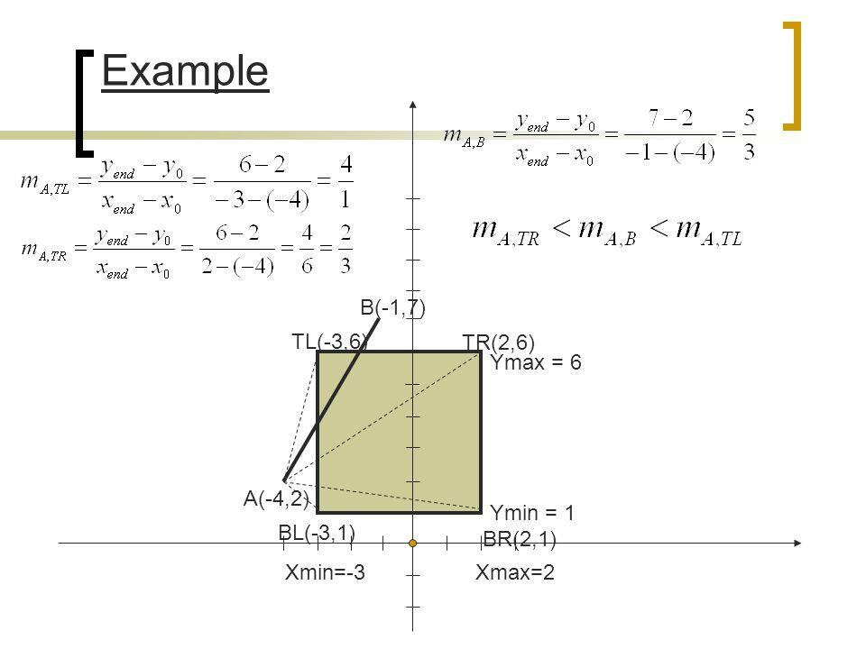 Example B(-1,7) TL(-3,6) TR(2,6) Ymax = 6 A(-4,2) Ymin = 1 BL(-3,1)