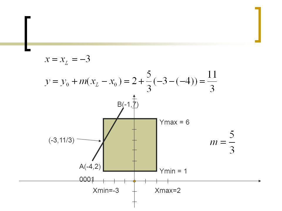 B(-1,7) Ymax = 6 (-3,11/3) A(-4,2) 0001 Ymin = 1 Xmin=-3 Xmax=2