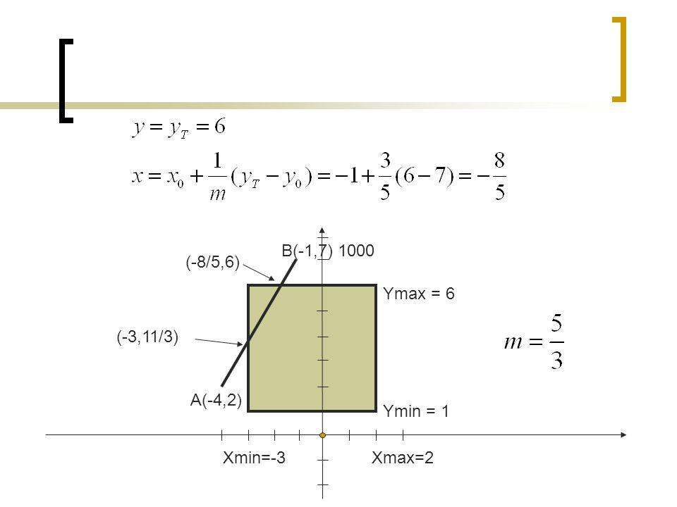 B(-1,7) 1000 (-8/5,6) Ymax = 6 (-3,11/3) A(-4,2) Ymin = 1 Xmin=-3 Xmax=2