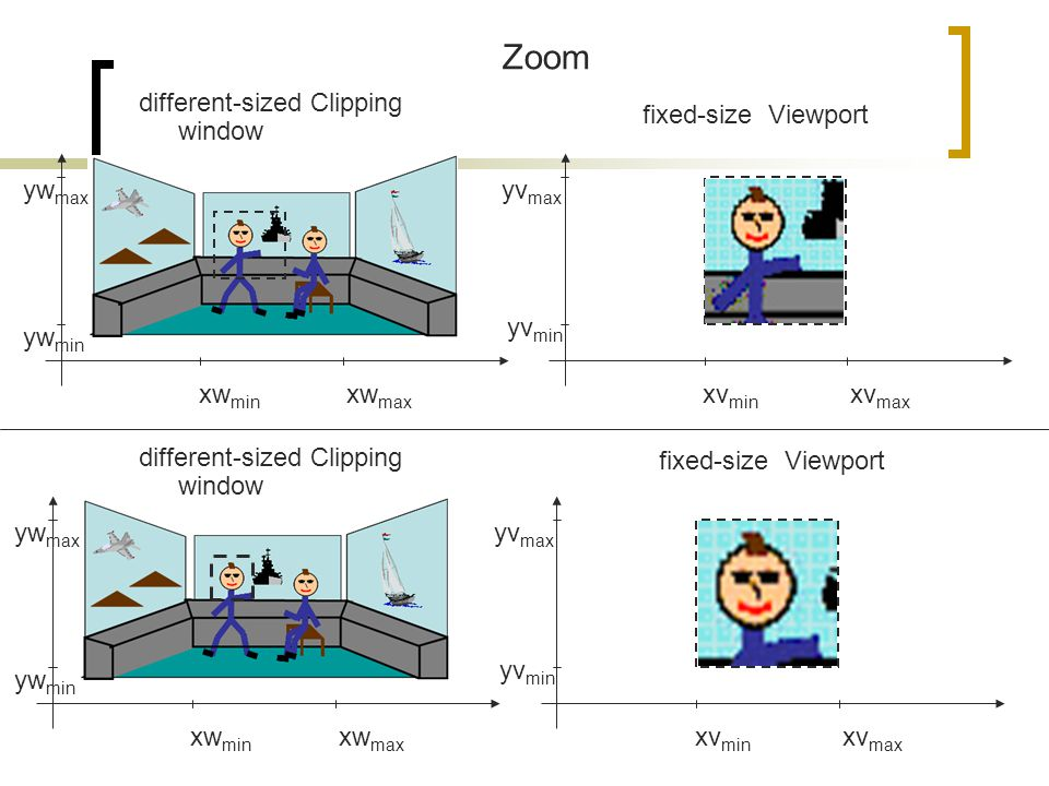 Zoom different-sized Clipping window fixed-size Viewport ywmax yvmax