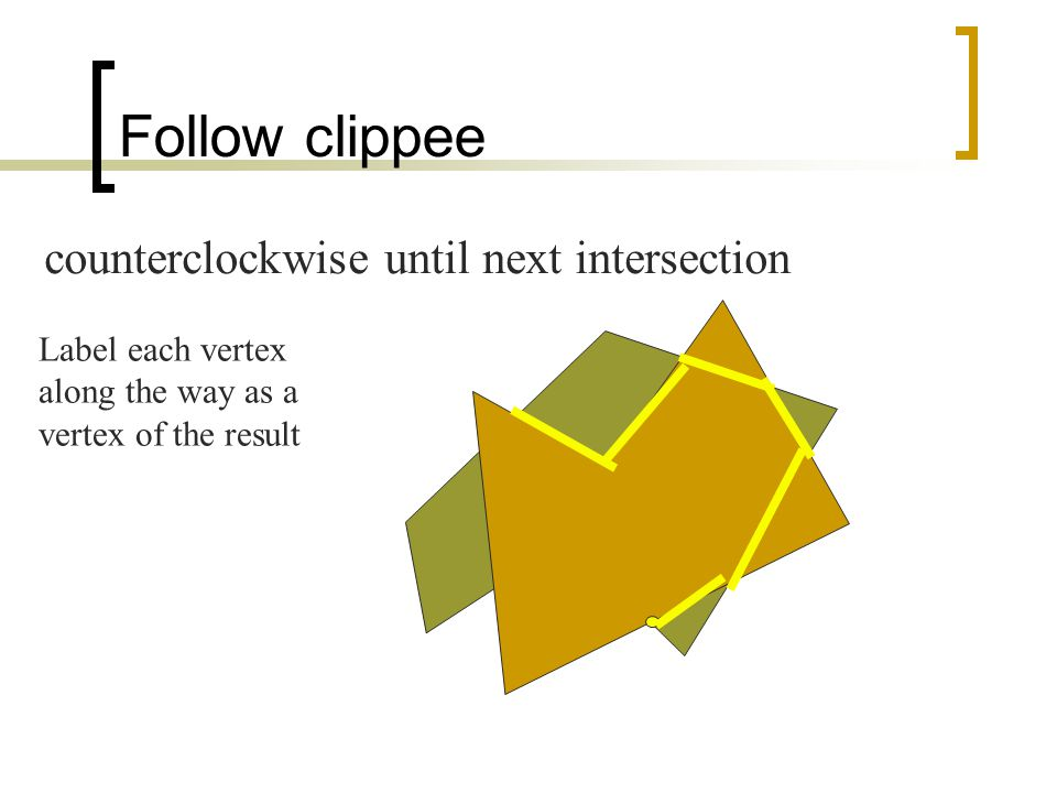 Follow clippee counterclockwise until next intersection