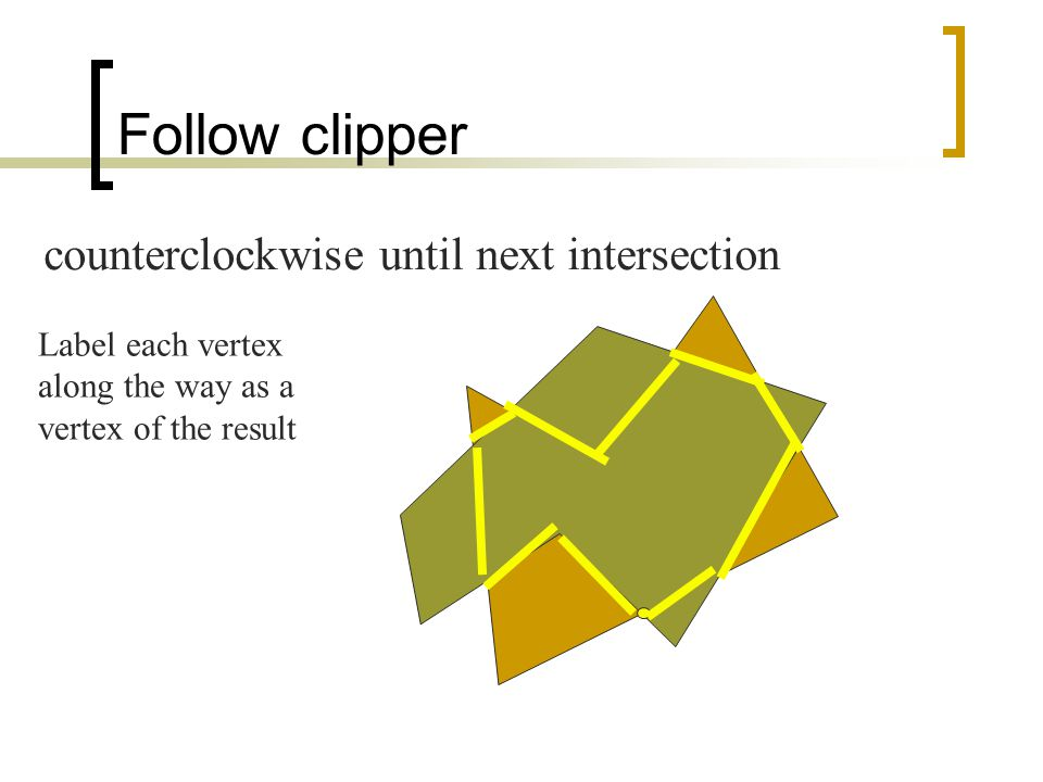 Follow clipper counterclockwise until next intersection