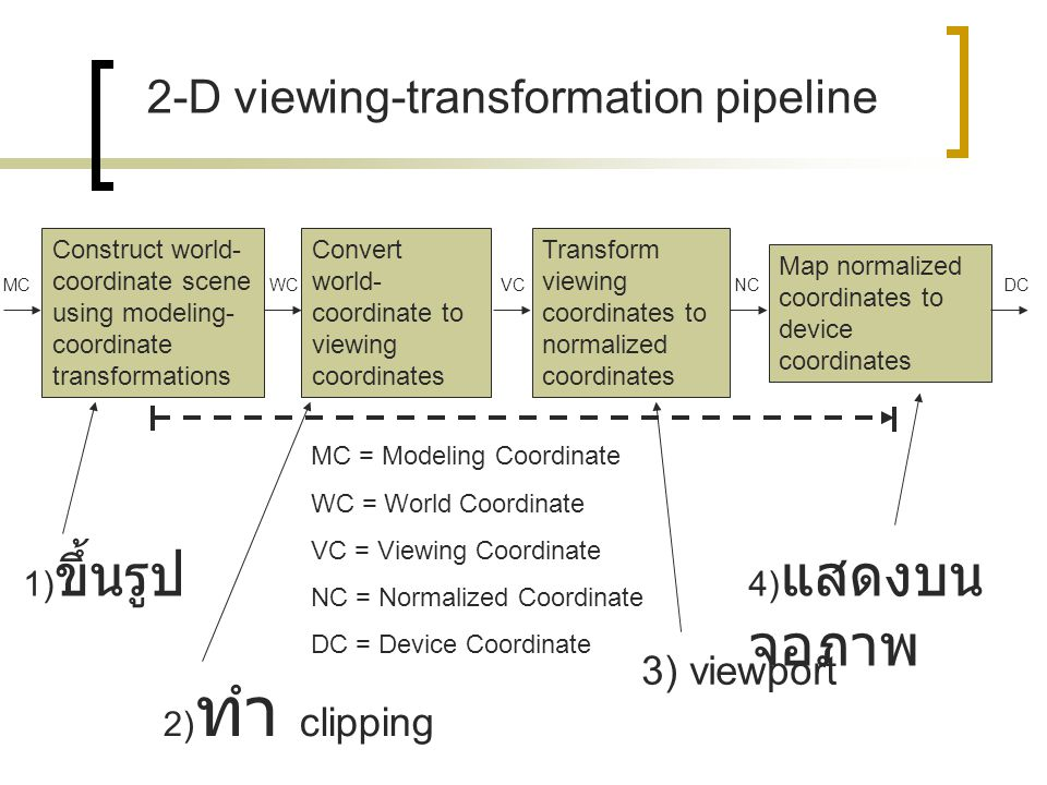 2-D viewing-transformation pipeline