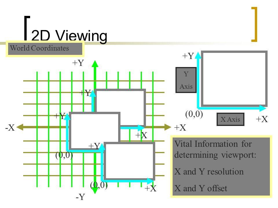 2D Viewing (0,0) +X +Y (0,0) +X +Y -X (0,0) +X +Y (0,0) +X +Y