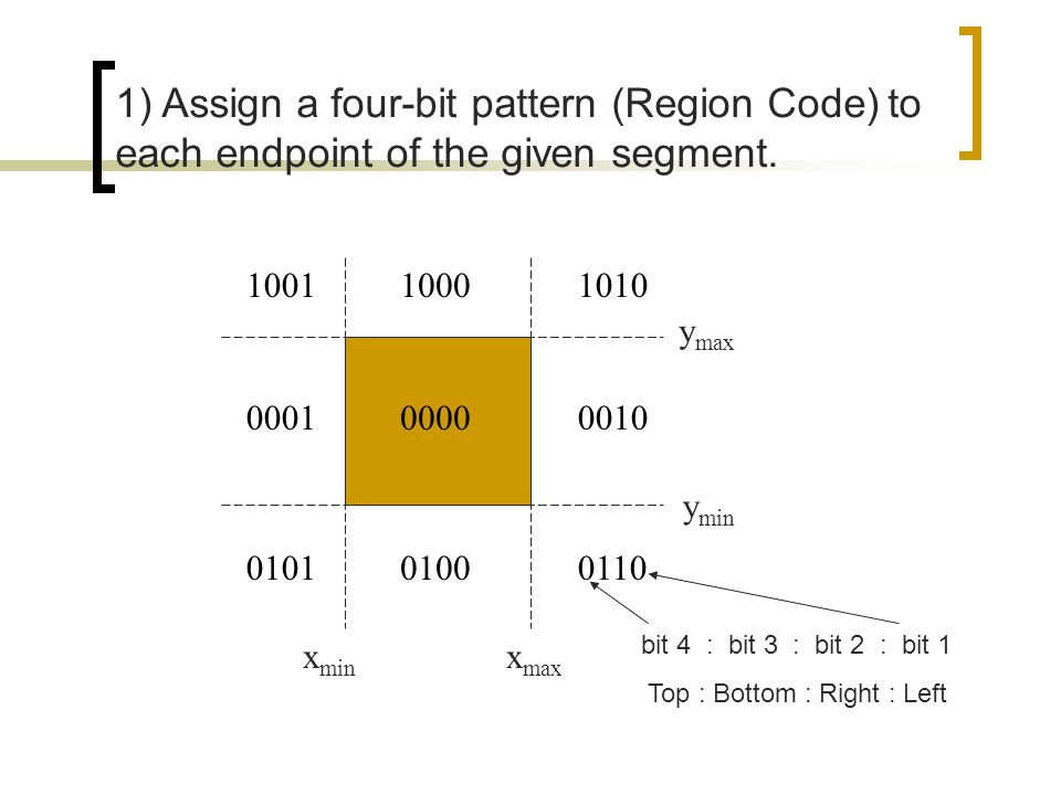 1) Assign a four-bit pattern (Region Code) to each endpoint of the given segment.