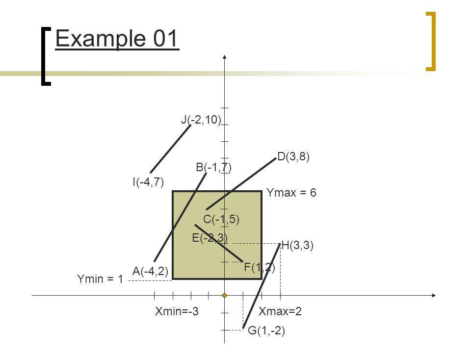 Example 01 J(-2,10) D(3,8) B(-1,7) I(-4,7) Ymax = 6 C(-1,5) E(-2,3)