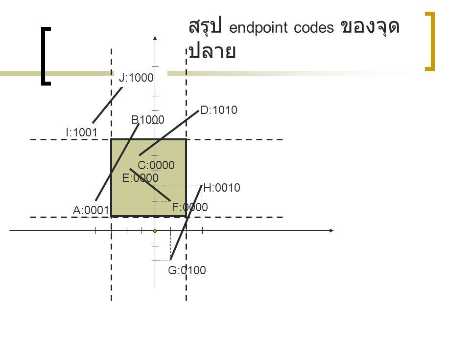 สรุป endpoint codes ของจุดปลาย