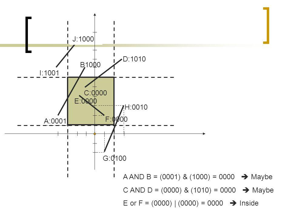 J:1000 D:1010. B1000. I:1001. C:0000. E:0000. H:0010. F:0000. A:0001. G:0100. A AND B = (0001) & (1000) = 0000  Maybe.