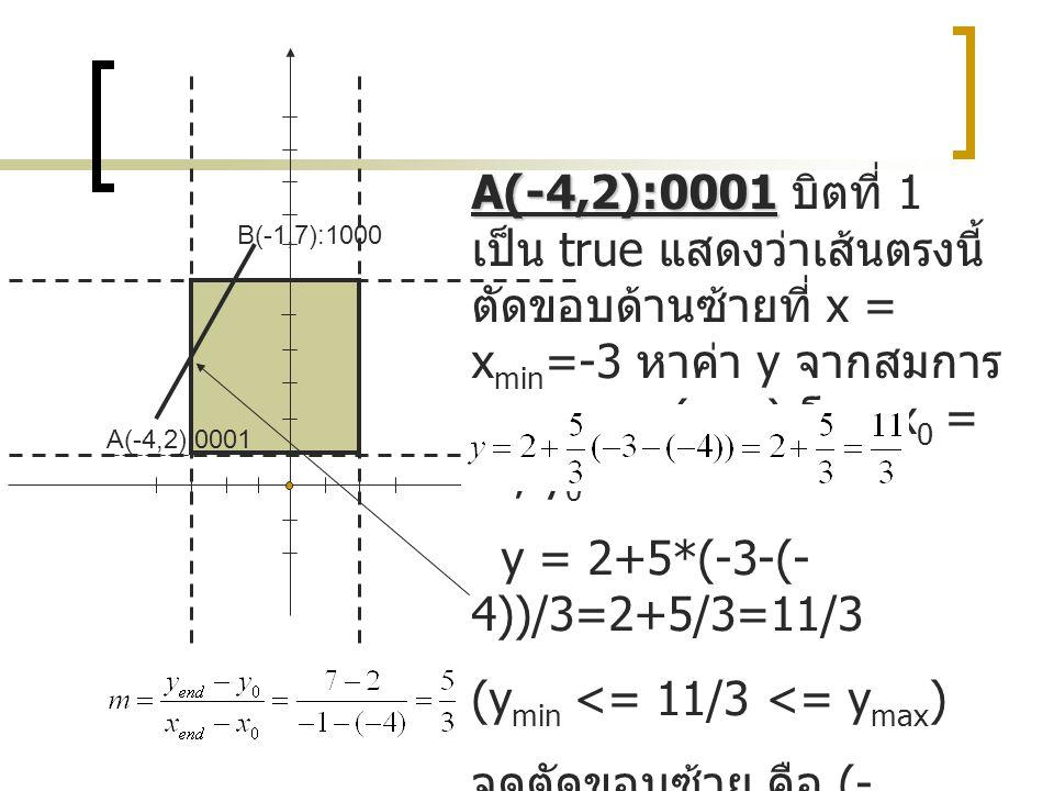 (ymin <= 11/3 <= ymax) จุดตัดขอบซ้าย คือ (-3,11/3)