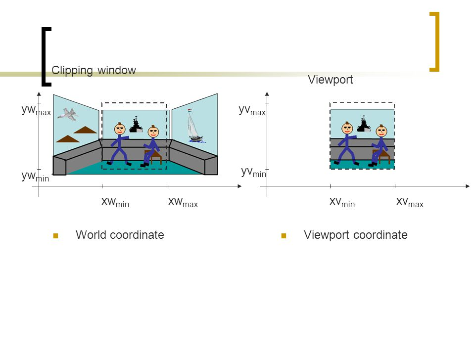 Clipping window Viewport. ywmax. yvmax. yvmin. ywmin. xwmin. xwmax. xvmin. xvmax. World coordinate.