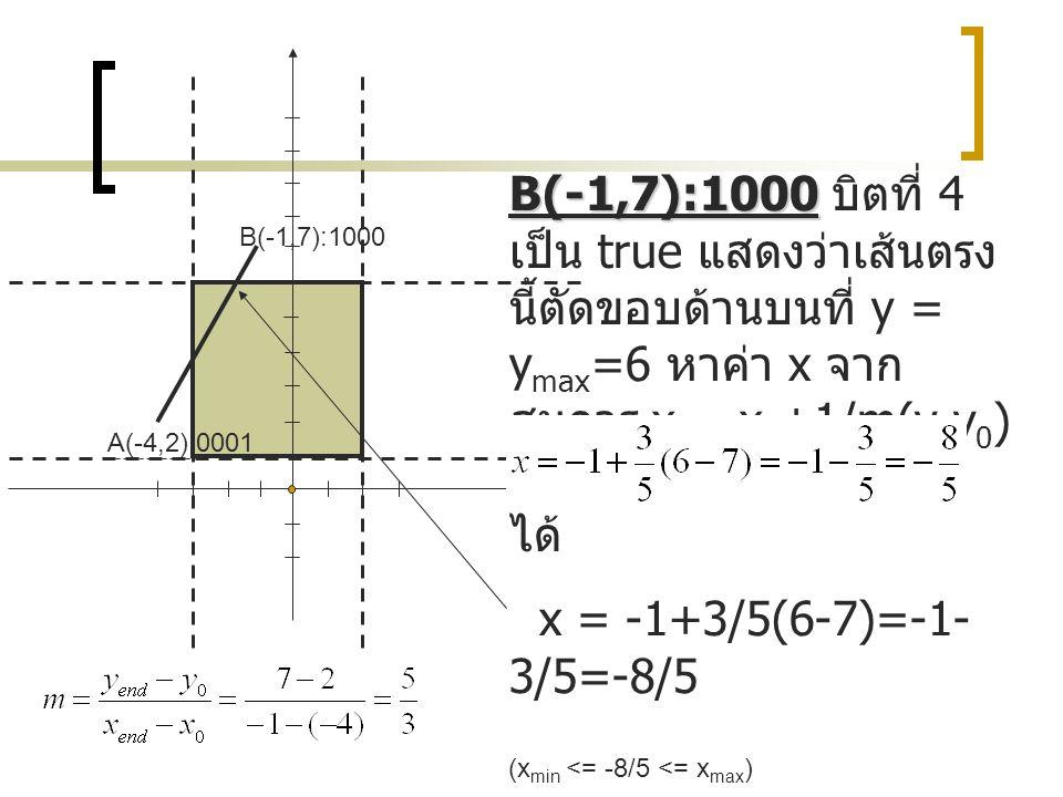 B(-1,7):1000 บิตที่ 4 เป็น true แสดงว่าเส้นตรงนี้ตัดขอบด้านบนที่ y = ymax=6 หาค่า x จากสมการ x = x0+1/m(y-y0) โดย x0 = -1, y0 = 7 จะได้