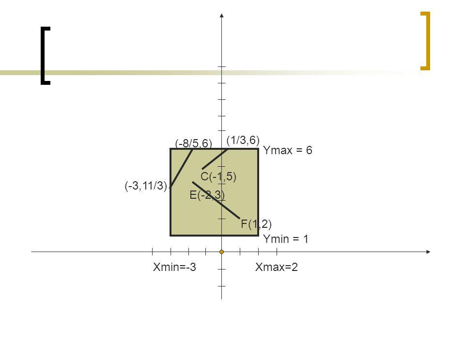 (1/3,6) (-8/5,6) Ymax = 6 C(-1,5) (-3,11/3) E(-2,3) F(1,2) Ymin = 1 Xmin=-3 Xmax=2