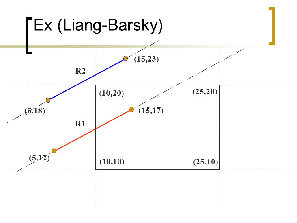 Ex (Liang-Barsky) (15,23) R2 (25,20) (10,20) (5,18) (15,17) R1 (5,12)