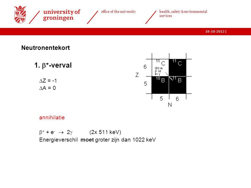 1. +-verval Neutronentekort Z = -1 A = 0 annihilatie