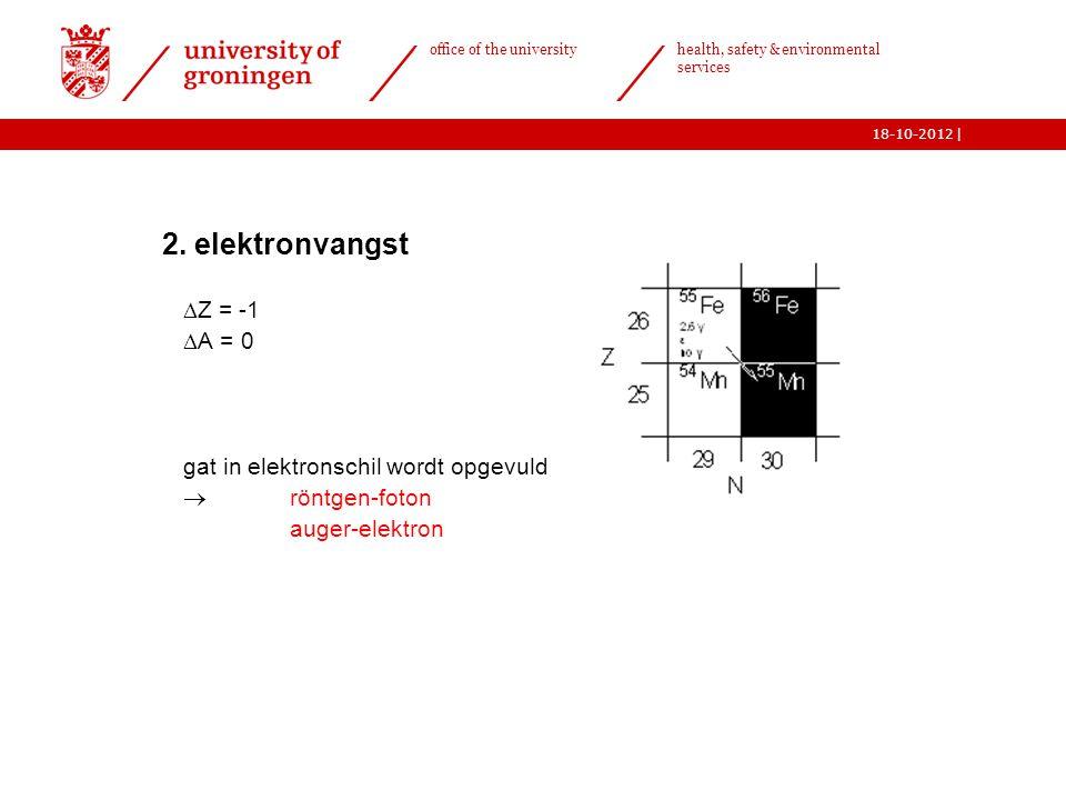 2. elektronvangst Z = -1 A = 0 gat in elektronschil wordt opgevuld