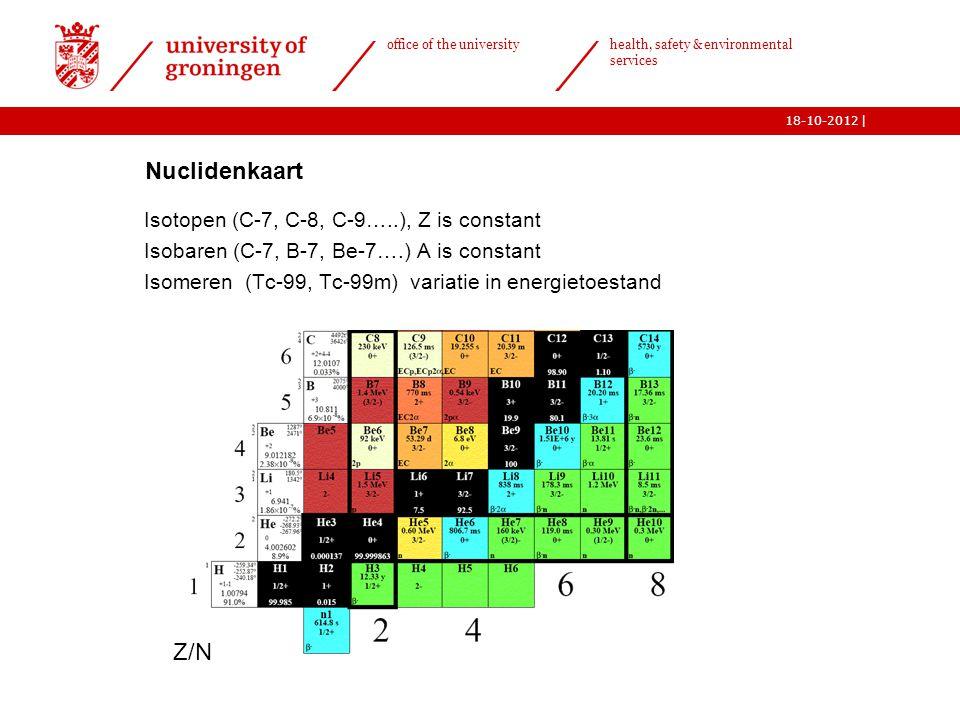 Nuclidenkaart Z/N Isotopen (C-7, C-8, C-9…..), Z is constant