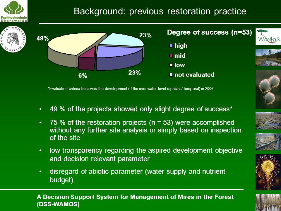 Background: previous restoration practice