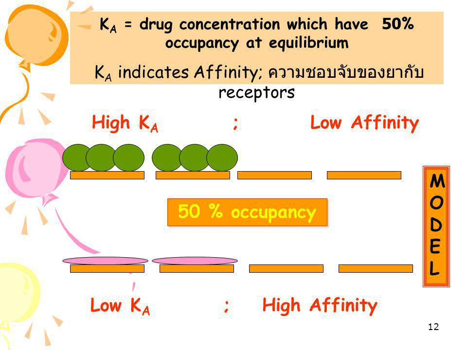 KA = drug concentration which have 50% occupancy at equilibrium