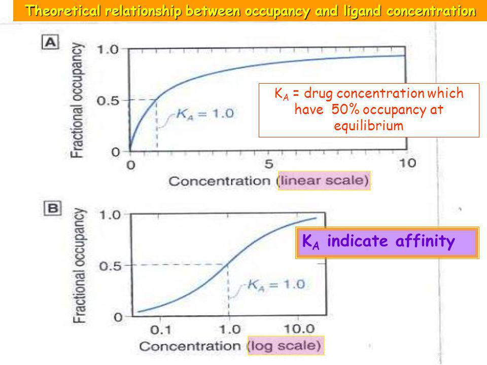 Theoretical relationship between occupancy and ligand concentration