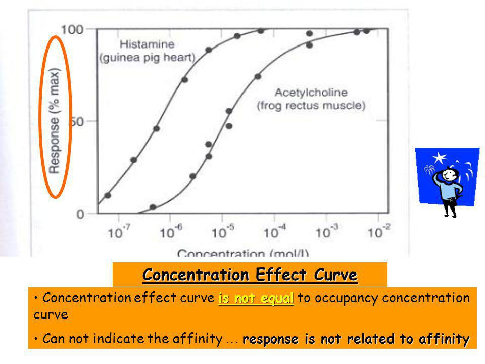 Concentration Effect Curve