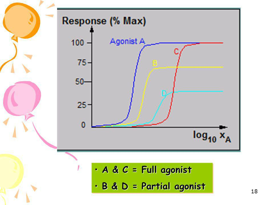 A & C = Full agonist B & D = Partial agonist