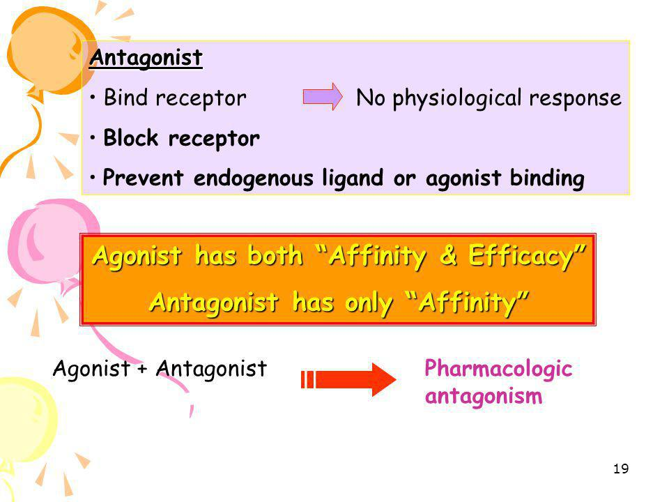 Agonist has both Affinity & Efficacy Antagonist has only Affinity