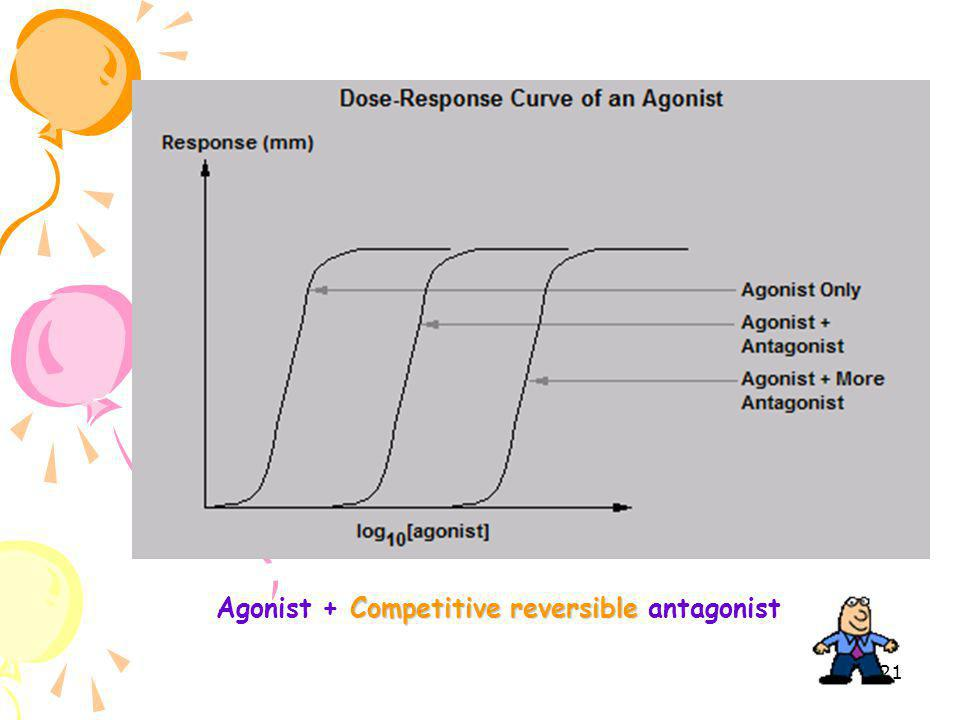Agonist + Competitive reversible antagonist