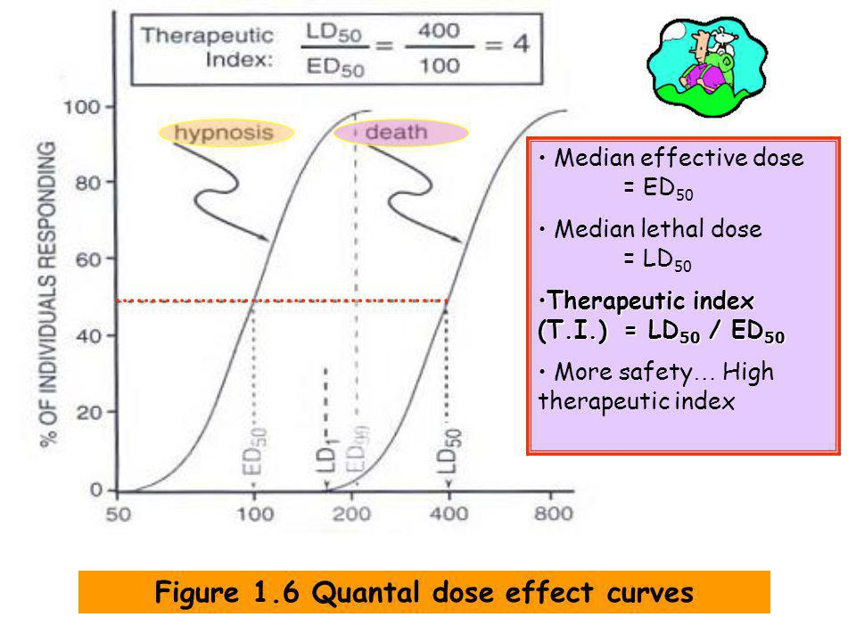 Figure 1.6 Quantal dose effect curves