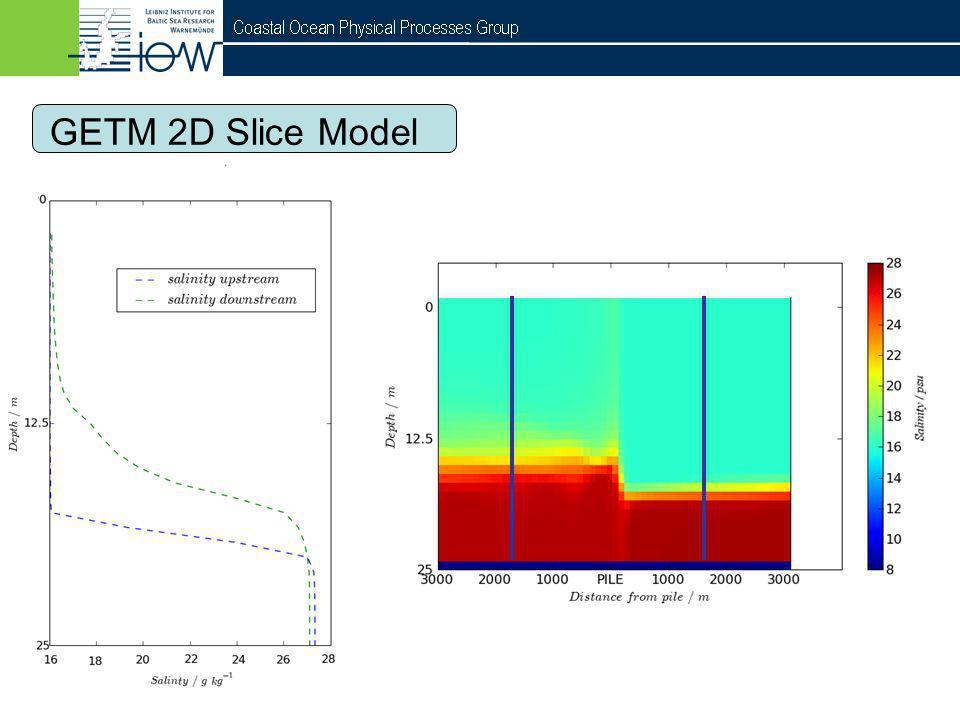 GETM 2D Slice Model