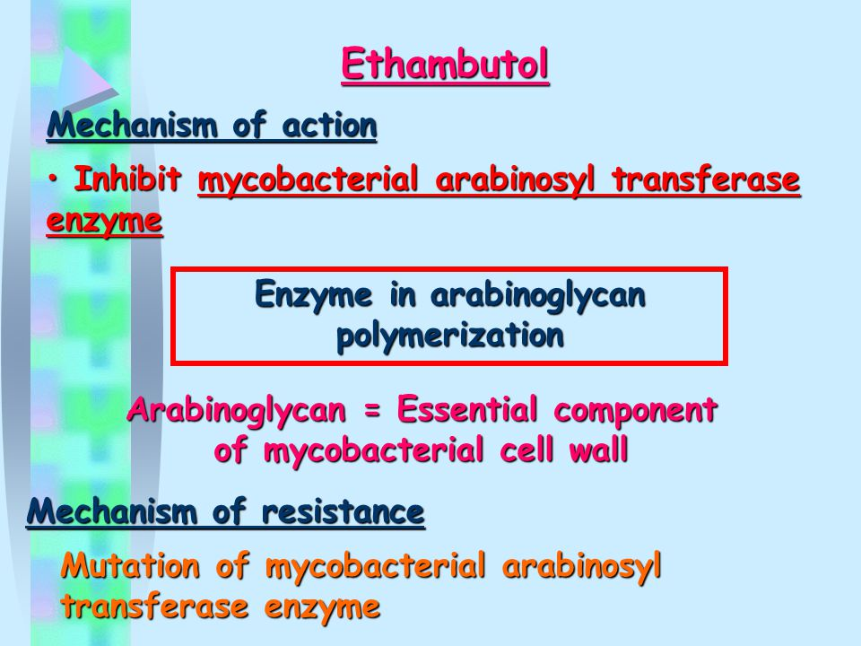 Ethambutol Mechanism of action