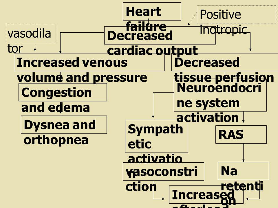 Heart failure Positive inotropic. vasodilator. Decreased cardiac output. Increased venous volume and pressure.