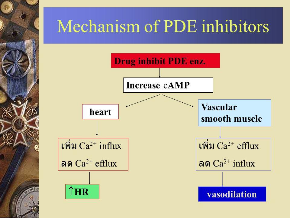 Mechanism of PDE inhibitors