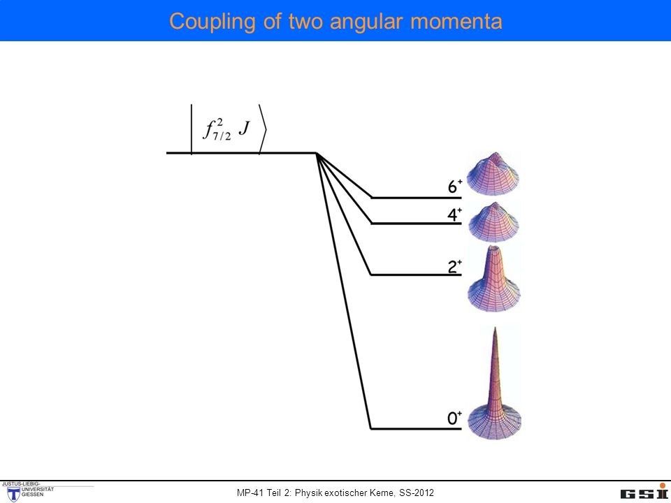 Coupling of two angular momenta