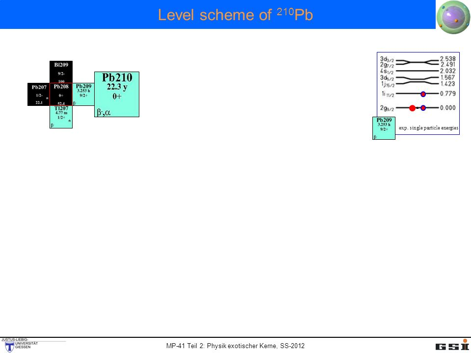 Level scheme of 210Pb 2846 keV 2202 keV 1558 keV 1423 keV 779 keV