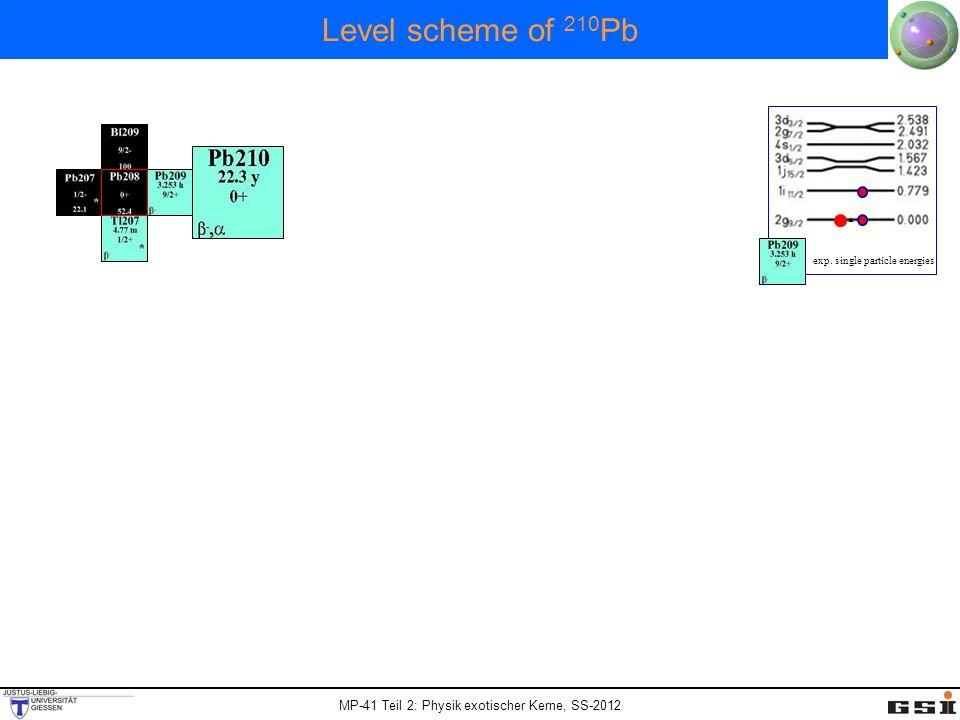 Level scheme of 210Pb 2846 keV 2202 keV 1558 keV 1423 keV 779 keV