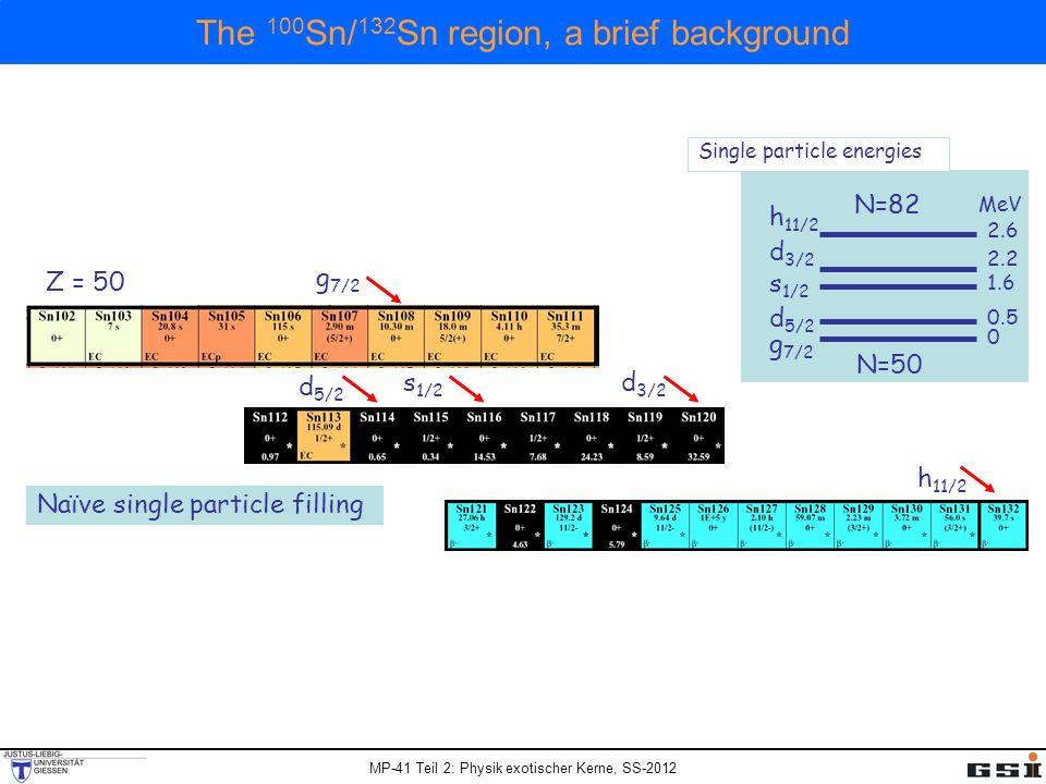 The 100Sn/132Sn region, a brief background