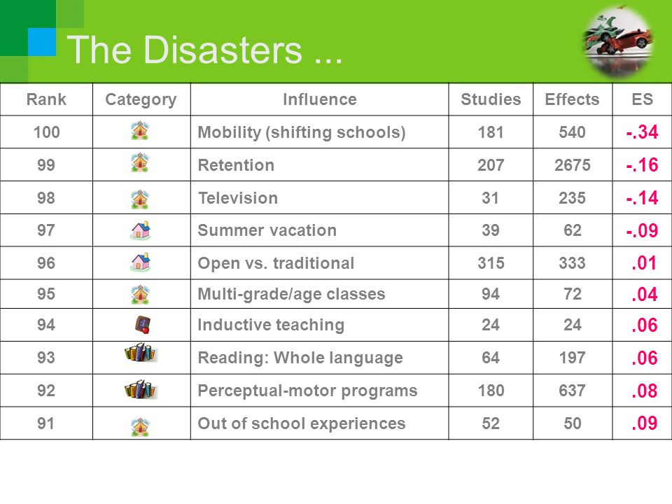 The Disasters ... -.34 -.16 -.14 -.09 .01 .04 .06 .08 .09 Rank