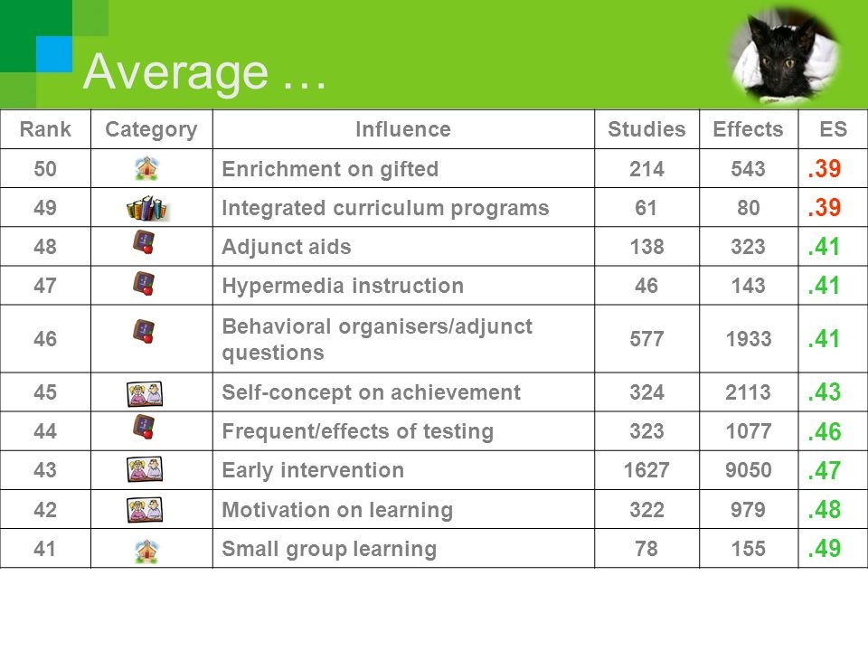 Average … .39 .41 .43 .46 .47 .48 .49 Rank Category Influence Studies