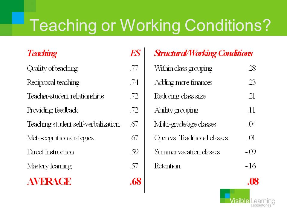Teaching or Working Conditions