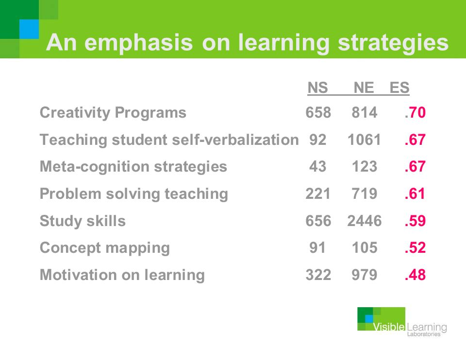 An emphasis on learning strategies