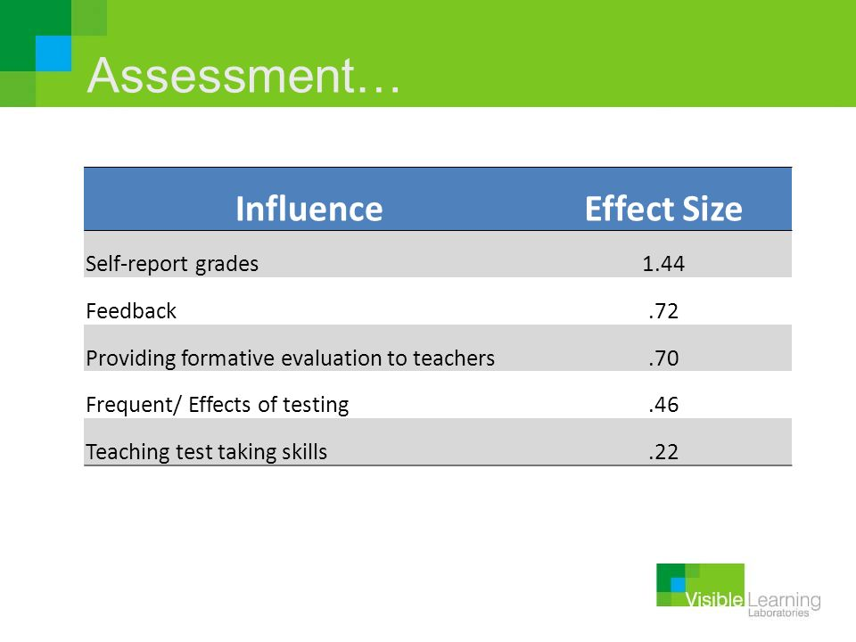 Assessment… Influence Effect Size Self-report grades 1.44 Feedback .72