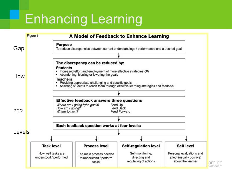 Enhancing Learning Gap How Levels