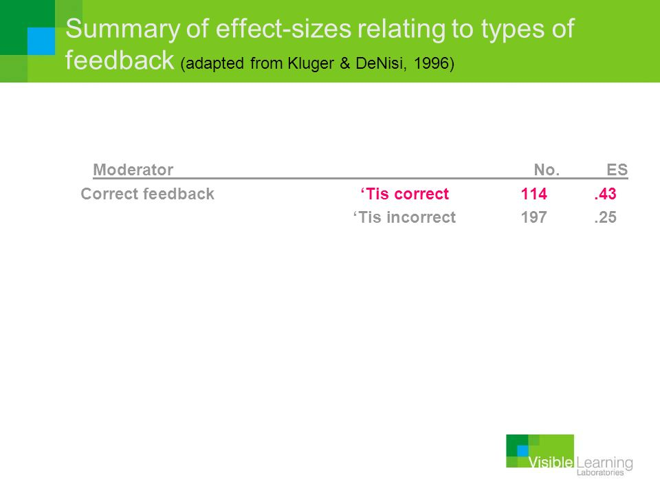 Summary of effect-sizes relating to types of feedback (adapted from Kluger & DeNisi, 1996)