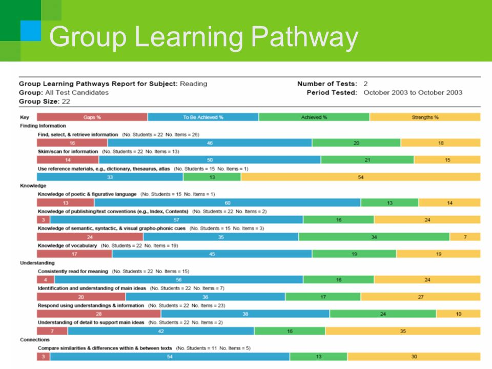 Group Learning Pathway